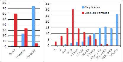 Left handedness and homosexuality statistics