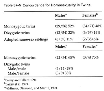 Monozygotic twins homosexuality